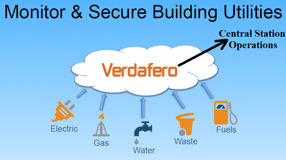 Verdafero's AI, Cloud-based SaaS provides Security professionals with additional RMR. (image)